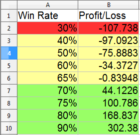 Hearthstone Arena Profit Table